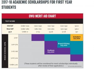 owu-automatic-scholarships