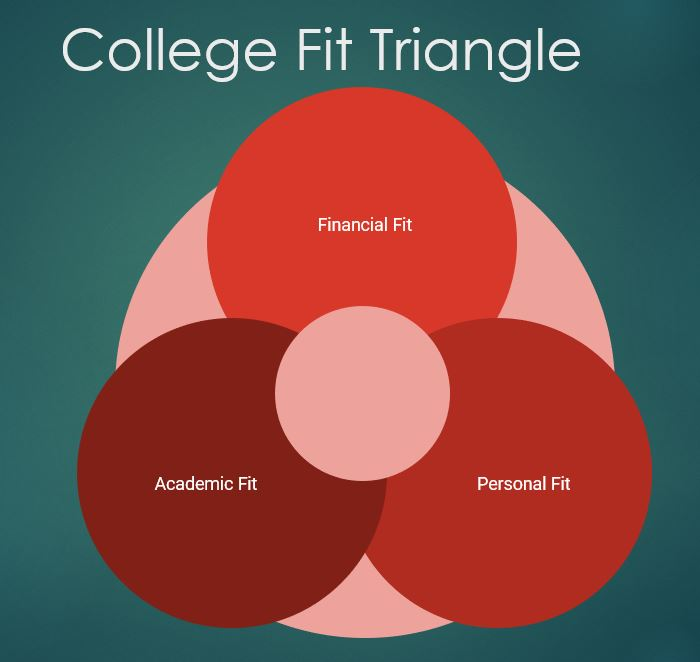 College Fit Triangle